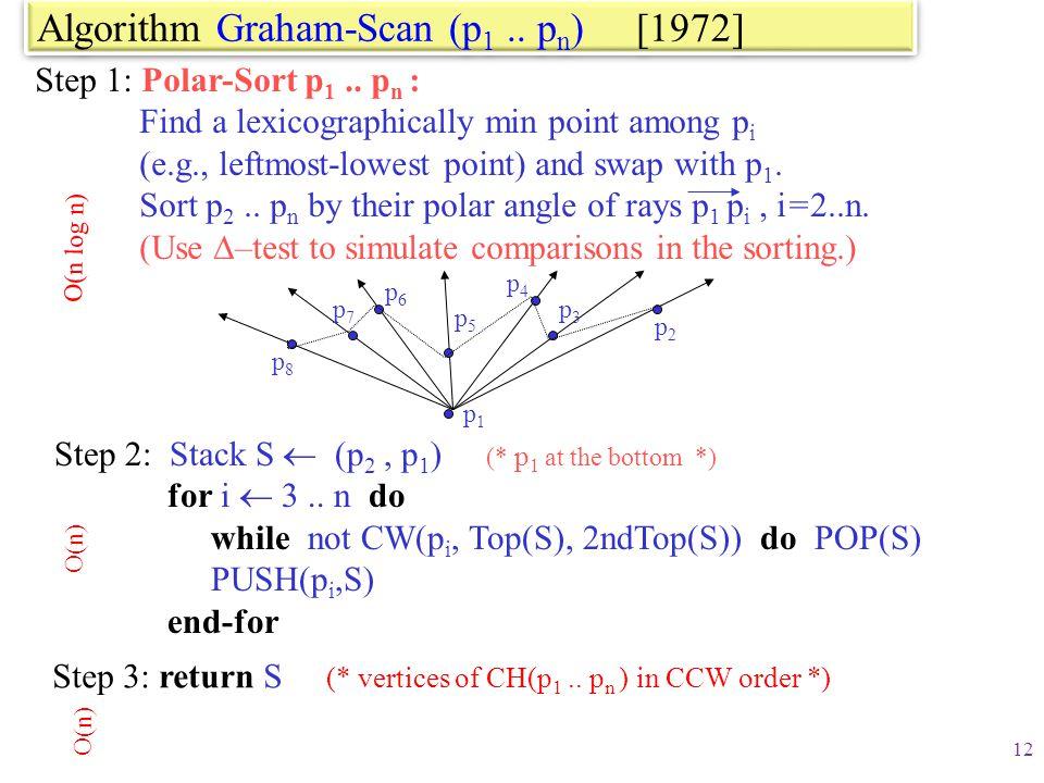 Algorithm Graham-Scan (p1 .. pn) [1972]